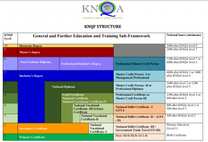 The KNQF Structure – Kenya National Qualifications Authority